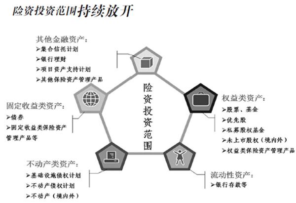 结构持续调整,以非标资产为代表的其他投资在保险